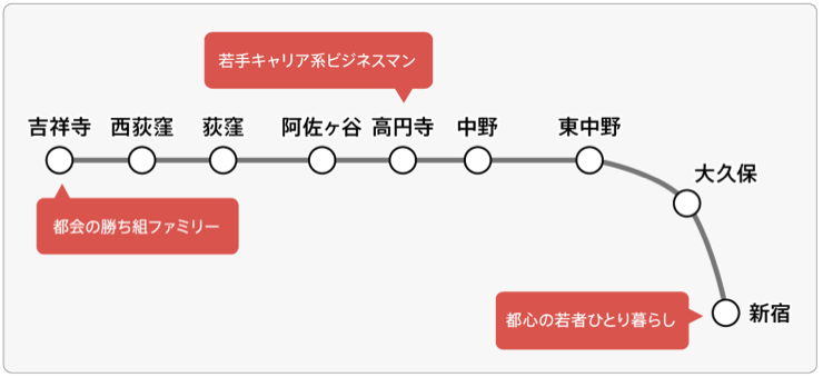 ekigenome_rail