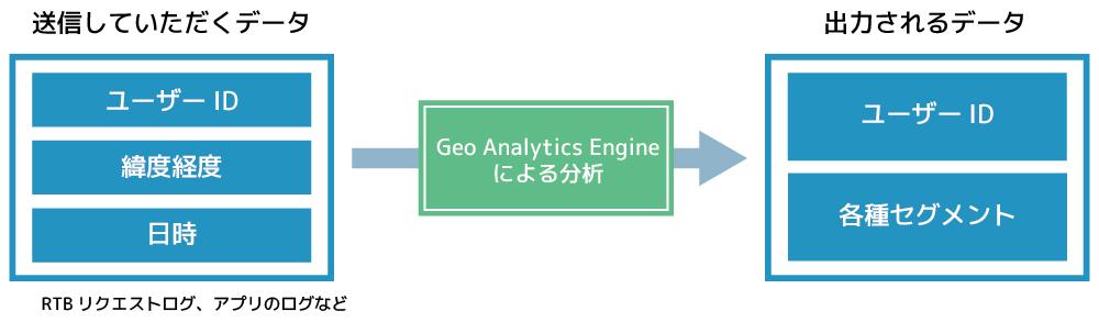 GeoAudienceイメージ